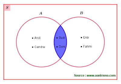 irisan dua himpunan dengan diagram venn