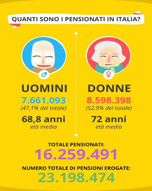 2_quanti_sono_i_pensionati_in_italia