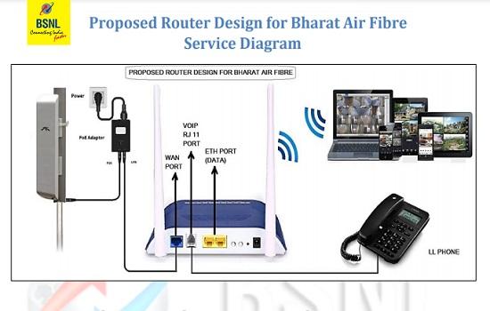 Proposed Router Design for Bharat Air Fibre Service Diagram