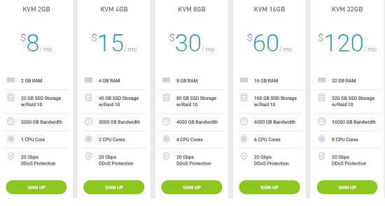Pricing of IO Zoom Hosting, VPS Hosting Price