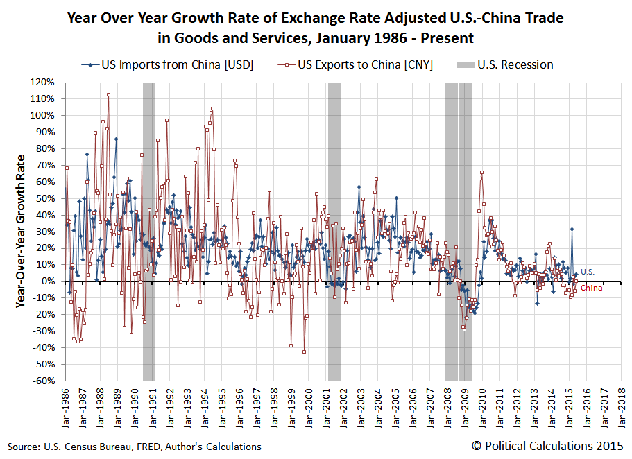 Year Over Year Growth Rate of U.S.-China Trade, January 1986 - July 2015