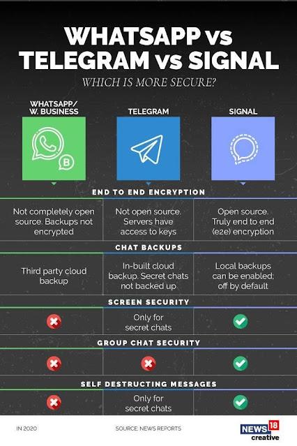 Comparativa de la seguridad de las aplicaciones de mensajería.