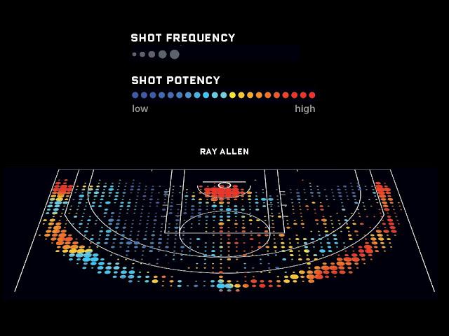 NBA 球迷必備的籃球詞彙 (場地及規則篇) - 投射位置