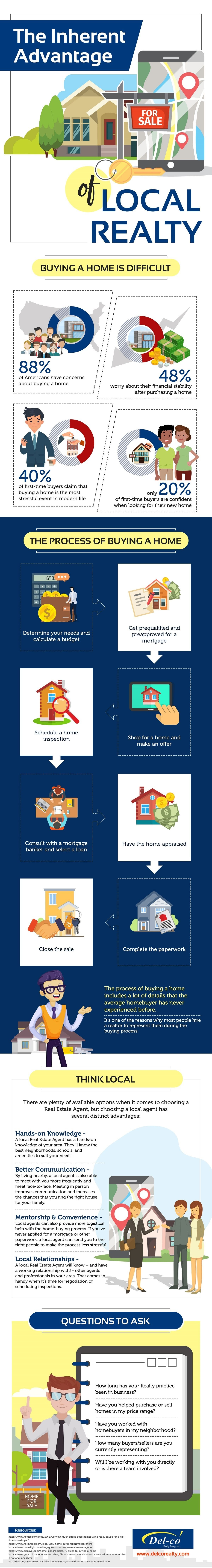 The Inherent Advantage of Local Realty #infographic