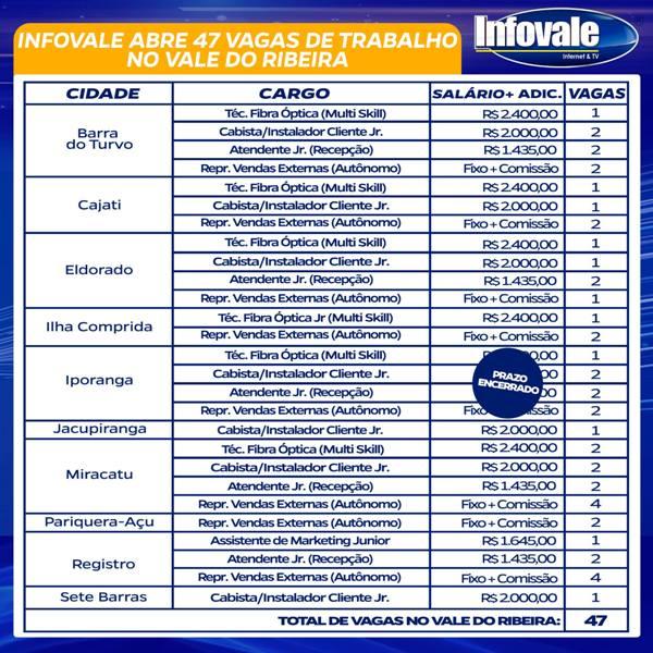 47 vagas de emprego na Infovale Telecom no Vale do Ribeira