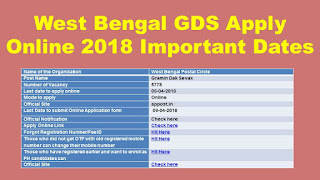 West Bengal Post Office GDS Apply Online 5778 GDS Important Dates