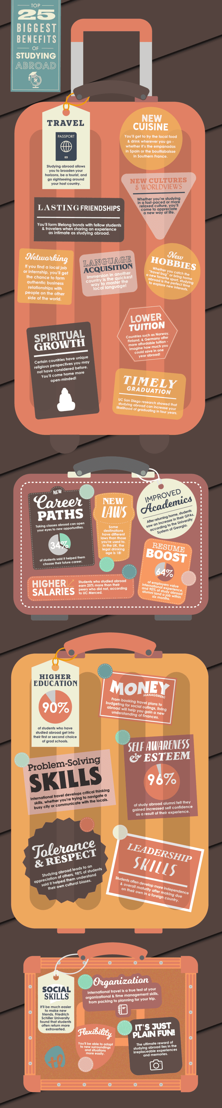 Top 25 Benefits of Studying Abroad #infographic