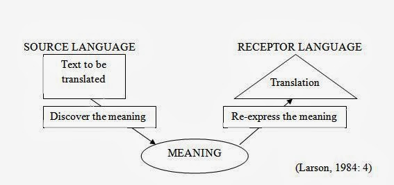 English For Indonesia Englishdecode The Process Of
