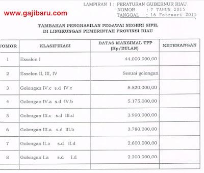 Tabel TPP Prov Riau