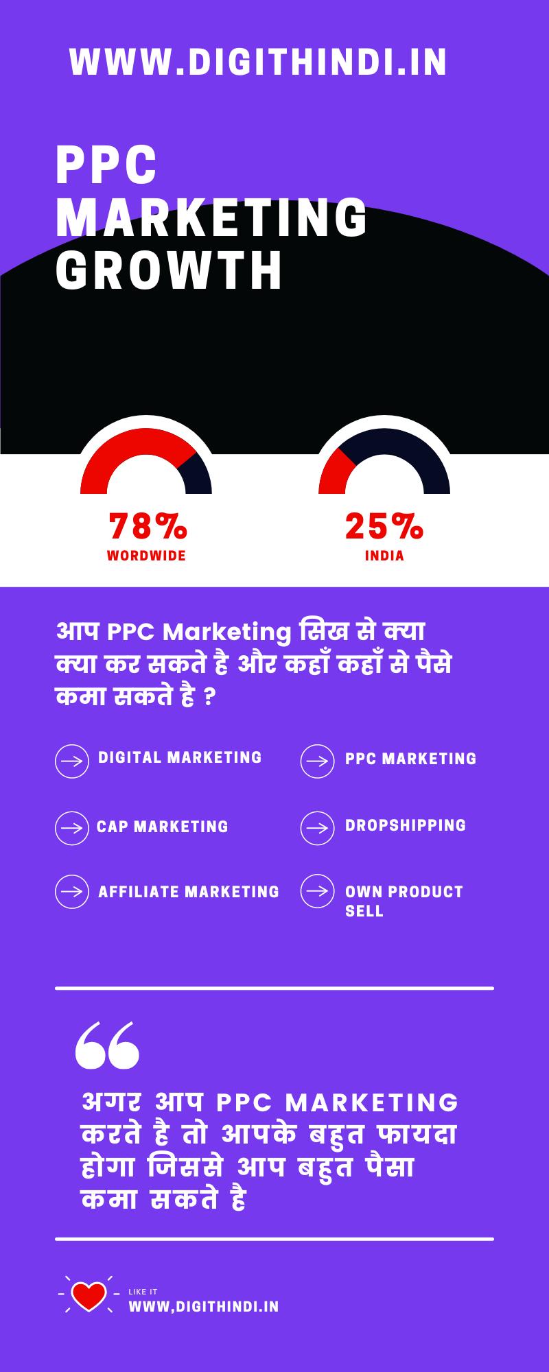 ppc-chart
