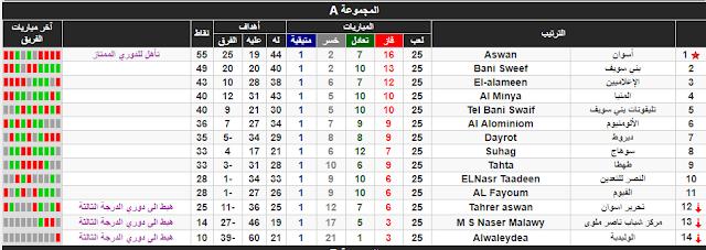 ترتيب الدوري المصري القسم التاني الدرجة التانية المجوعة A أ