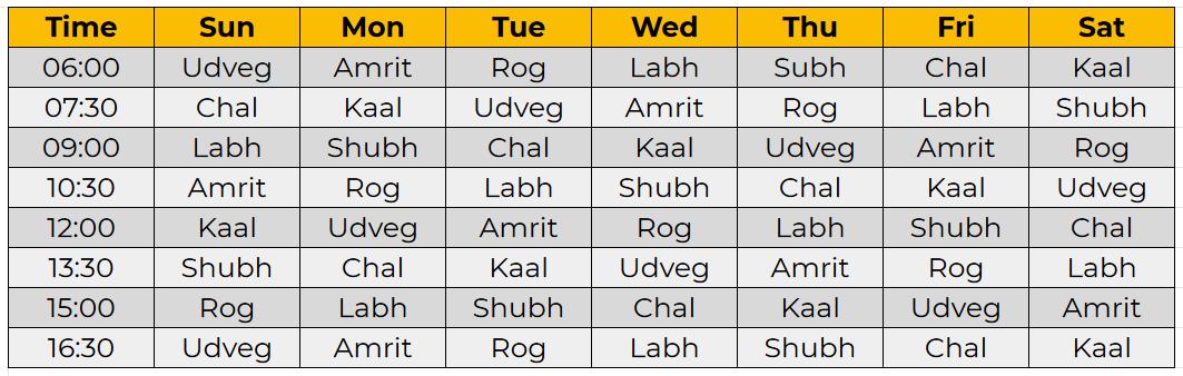 Day Choghadiya
