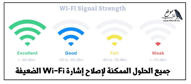 WiFi strength windows