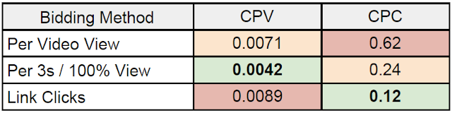 Twitter CPV & CPC for different bidding method