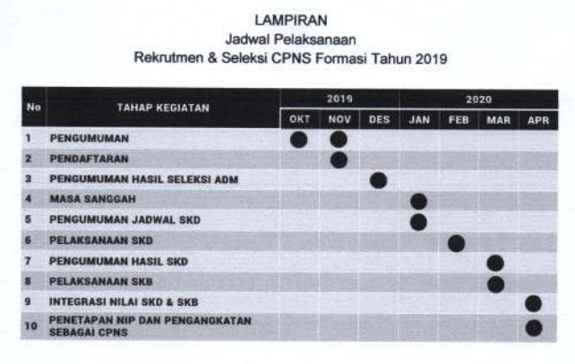 Jadwal Pendaftaran dan Seleksi CPNS Tahun 2019 – 2020