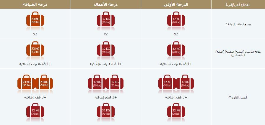 الوزن المسموح به على الخطوط السعودية وسعر الوزن الزائد الرحلات الدولية