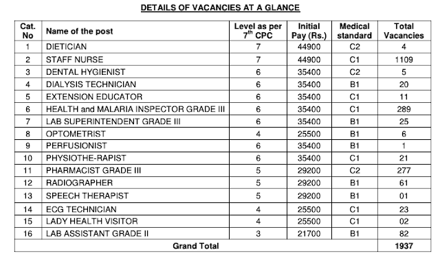 Vacancy position in RRB Railway Paramedical Recruitment Notification (02/2019) PDF Download (1937 Posts) Vacancy 2019