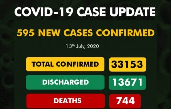Nigeria records 595 new cases of COVID-19, total now 33,153