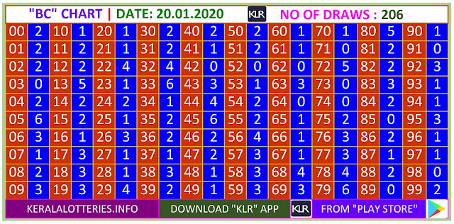 Kerala Lottery Winning Number Trending And Pending Bc  Chart on21.01.2020