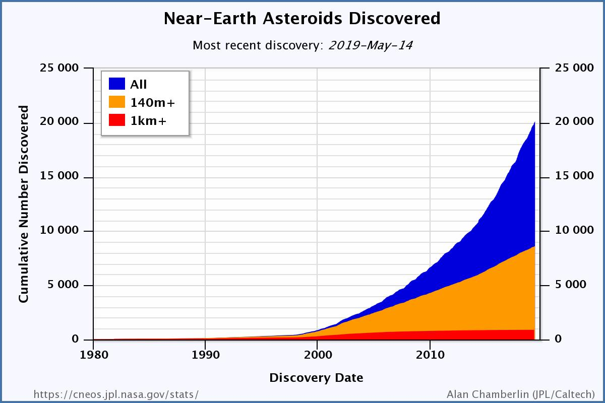 Near-Earth asteroids discovered (cumulative)