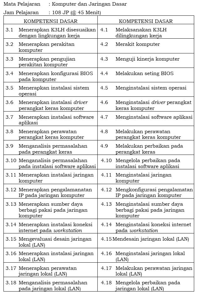 materi Komputer dan Jaringan Dasar kelas 10 TKJ MM RPL SMK