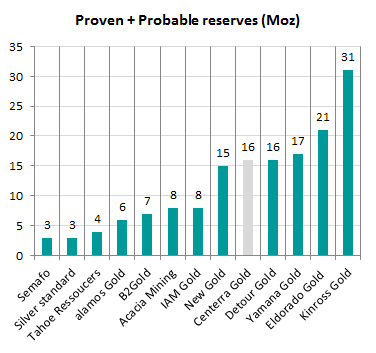 Reservas de oro empresas mineras