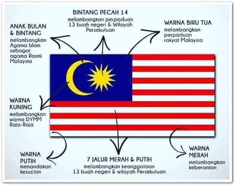 Bendera Malaysia Dan Maksud Warnanya