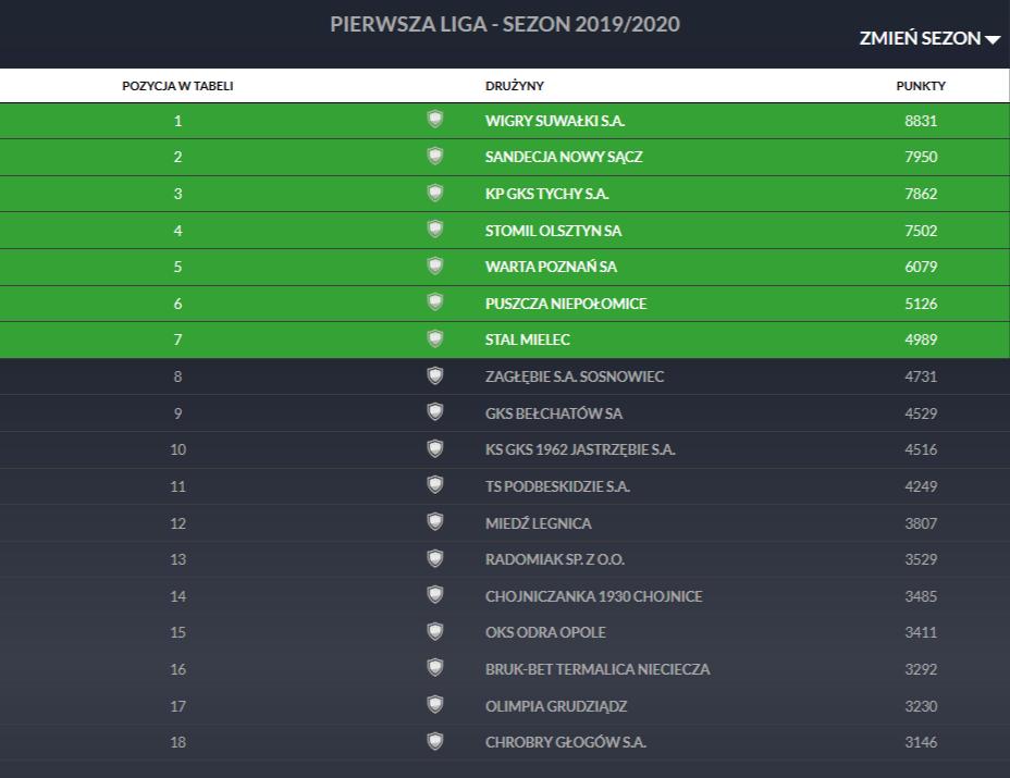 Klasyfikacja Pro Junior System po 34. kolejce Fortuna 1 Ligi z dnia 28 lipca 2020<br><br>fot. PZPN
