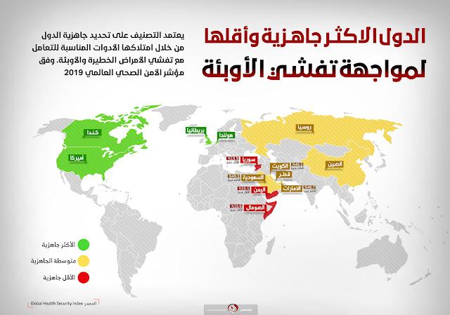 الأوبئة العالمية، الأمراض فيروس كورونا