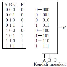 Gambar 2.23: Implementasi MUX 8-ke-1 untuk fungsi mayoritas