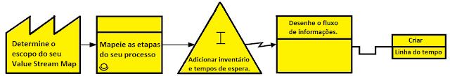 etapas de um vsm