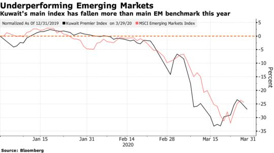 #Kuwait Leads Drop in Mideast Stocks After Downgrade: Inside EM: Sunday March 29, 2020 - Bloomberg