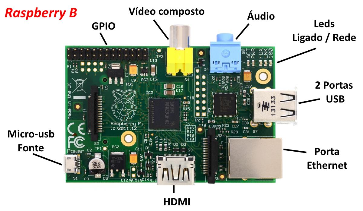 Raspberry B - Conectores