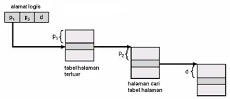 Gambar 4-7. Penterjemahan alamat untuk arsitektur pemberian halaman dua tingkat 32-bit logis