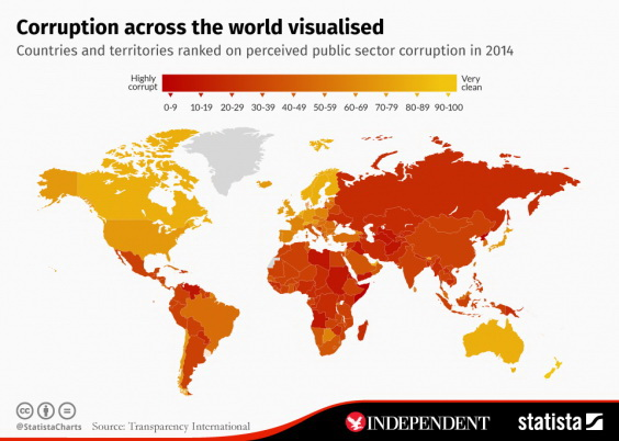 Corruption across the World