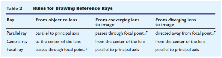 w13_09 convex and concave lens ray diagrams juany's science blog