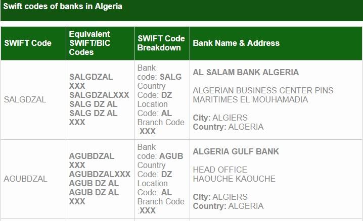 SWIFT CODES ALGERIA