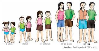 Pubertas dan Ciri-cirinya