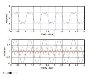 Artikel Tentang Persamaan Bit dengan Sinyal Digital
