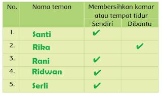 tabel kegiatan merapikan kamar www.simplenews.me