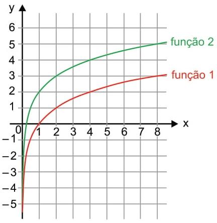 A imagem indica o gráfico das funções 1 e 2