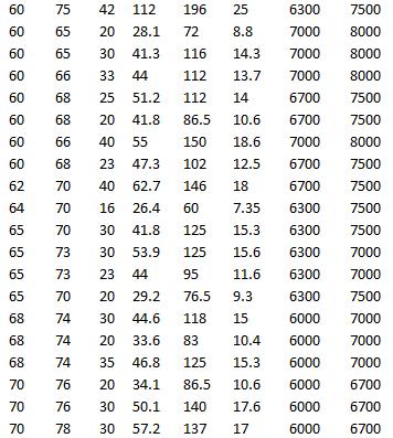 SKF K 60x68x20, SKF K 60x66x40 ZW, SKF K 60x68x23, SKF K 62x70x40 ZW, SKF K 64x70x16, SKF K 65x70x30