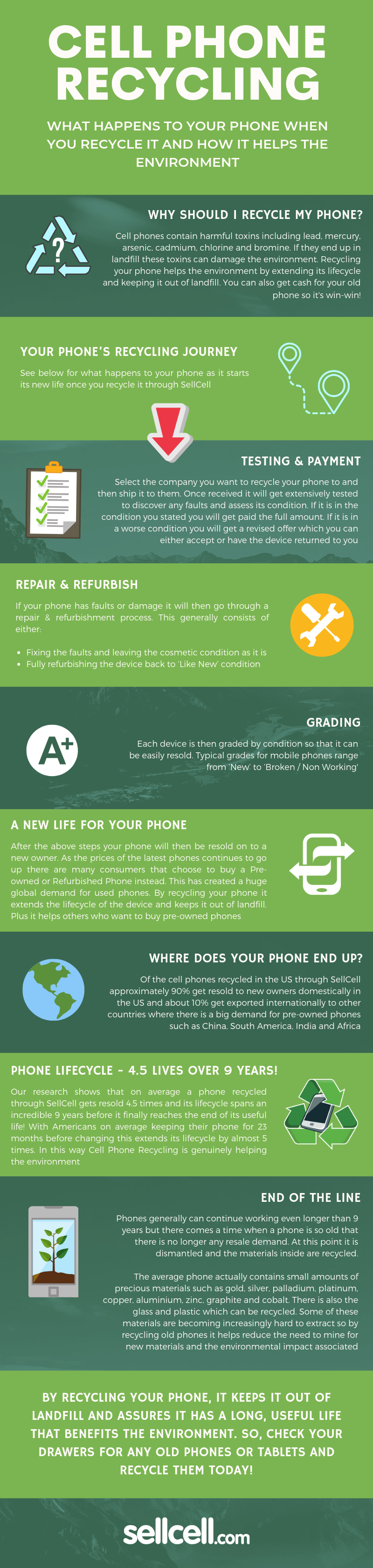 What Happens to Your Phone When You Recycle it #infographic