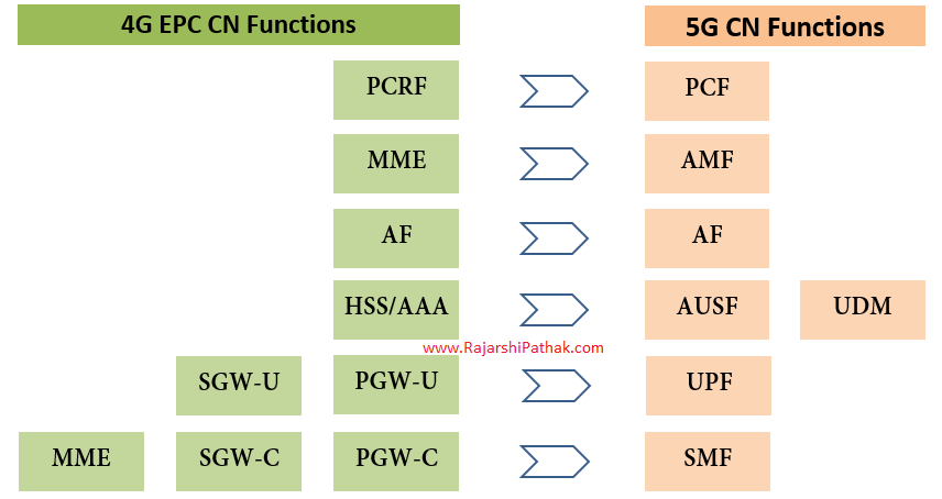 EPC Network Elements mapping with 5G Core Network Functions