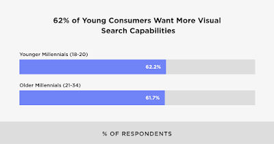 The Definitive Guide To SEO In 2021 - The Rise of Visual Search 4