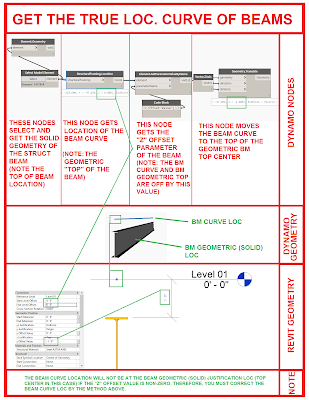 Beware the Blue Wire! Get the True Location of the Revit Beam Curve Using Dynamo