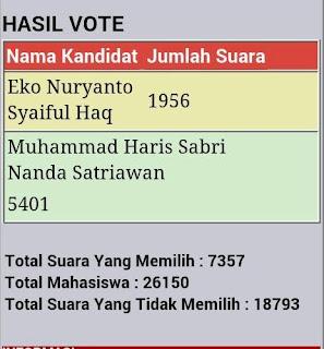 Hasil Voting Pemilihan Umum BEM UNP 2016-2017