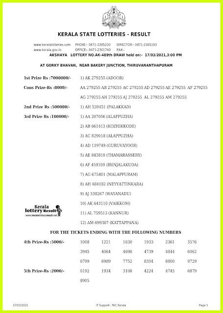 Off. Kerala Lottery Result 17.3.2021 Out, Akshaya AK-489 Winners List