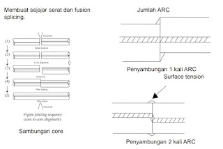 Teknik Splicing Fiber Optik