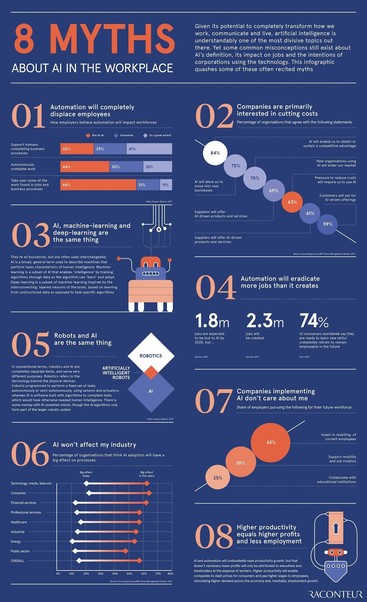 8 Myths About AI in the Workplace #Infographic